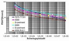 Schädigungs-Wöhler-Kurve
