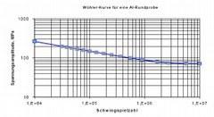 Wöhler-Kurve.jpg