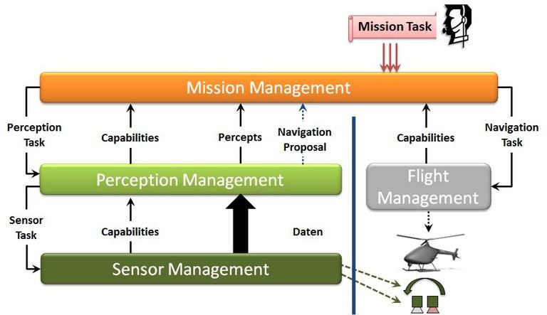 Missionsmanagement