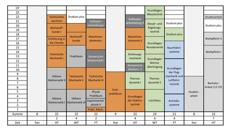 Study plan bachelor
