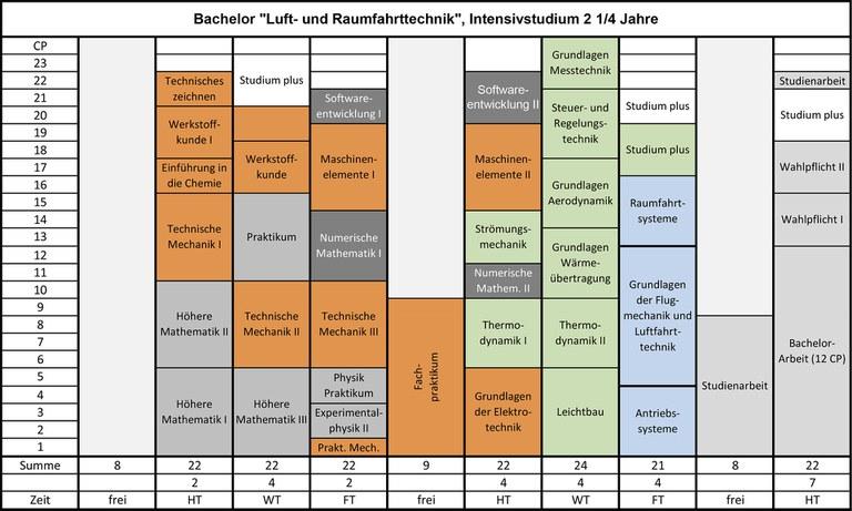 studienplan_B_LRT.jpg