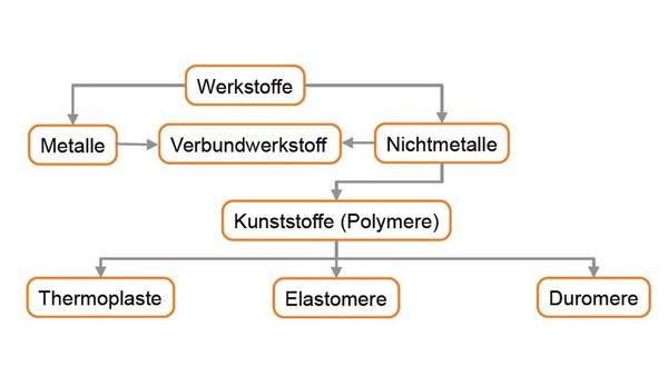 Polymere (Elastomere, Thermoplaste, Duroplaste)