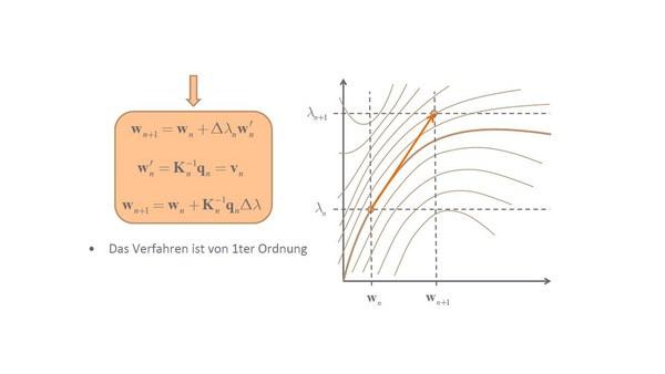 Nichtlineare Finite-Element-Methode - Wintertrimester