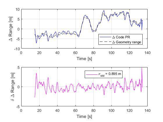 Ranging performance of Galileo OS BOC(1,1).jpg