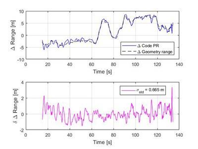 Ranging performance of Galileo OS CBOC.jpg
