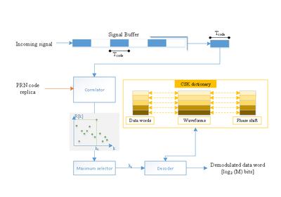 ICONS Scheme of an M-CSK data demodulator.png