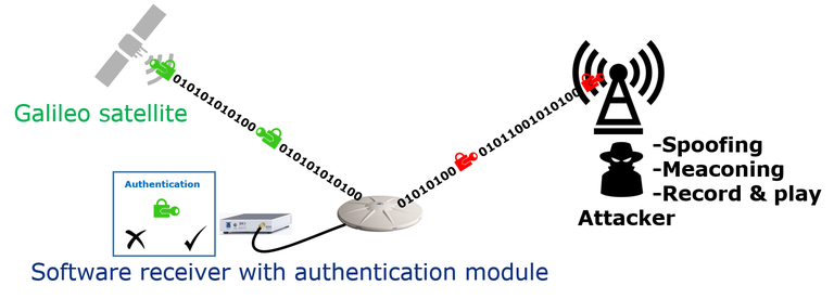 SatNavAuth_Concept on navigation message authentication (NMA).png
