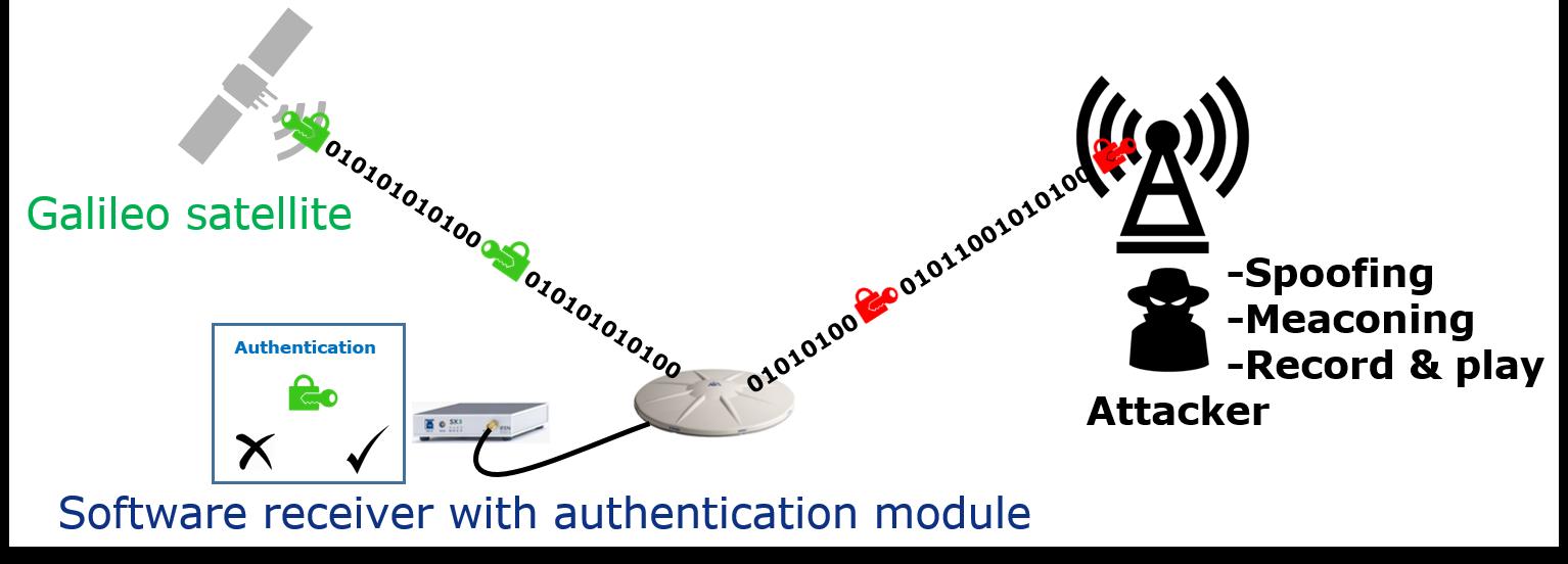 SatNavAuth_Concept on navigation message authentication (NMA).png