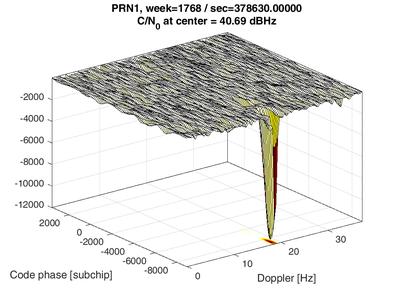 Fig3_MATLAB_visualization_GalileoE1CBOC.png