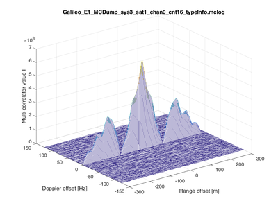 Fig4_MATLAB_visualization_GalileoE1CBOC_multicorrelator.png