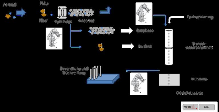 Fließschema der automatisierten Aerosol-Analytik