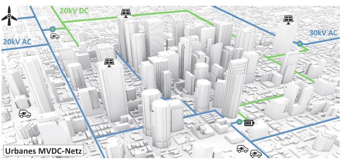 Urbanes MVDC-Netz