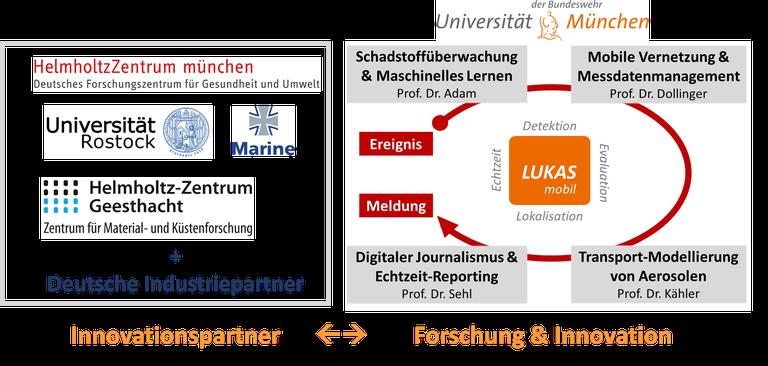 Partnerstruktur des dtec.bw LUKAS-Projektes