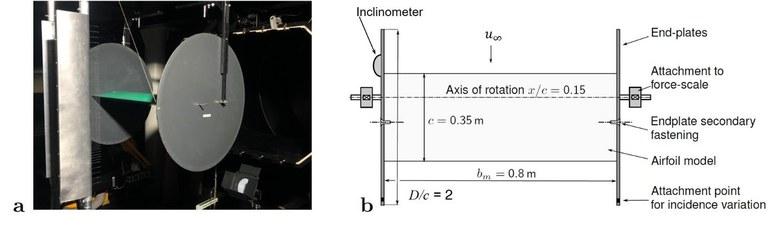 Abb.1: a) Profilmodell im Windkanal, b) Draufsicht Profilmodell,  Bildquellen: Prof. Dr.-Ing. Oliver Meyer