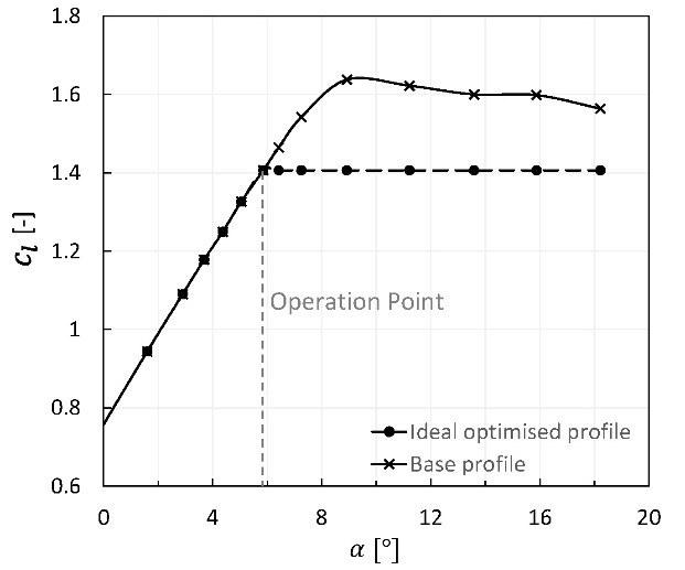 Gewünschte Auftriebsbegrenzung in der aufgelösten Profilpolaren