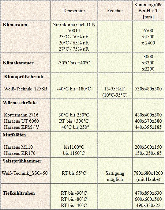 Tabelle Temperaturkammern