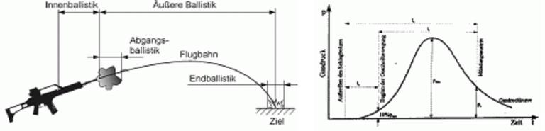 Lehrangebot Ballistik