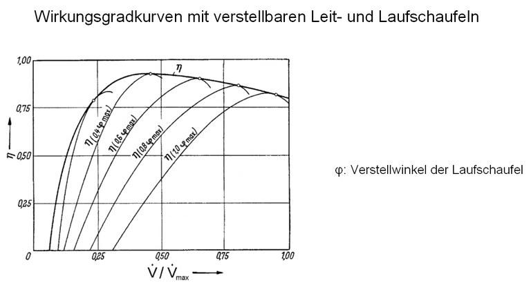 Durch eine Änderung der Leitradöffnung kann der Massenstrom und damit die Turbinenleistung variiert werden.  Eine solche Änderung bewirkt in der Regel eine ungünstige Anströmung des Laufrades und damit eine Erhöhung der Stoßverluste bzw. eine Verschlechterung des Wirkungsgrades.  Um diesen Nachteil zu kompensieren, kann bei der Kaplanturbine auch das Laufrad verstellt werden. Durch diese gekoppelte Leit- und Laufschaufelverstellung ist eine Optimierung des Wirkungsgradverlaufes (Hüllkurve) und damit eine Verbesserung des Teillastverhaltens möglich.
