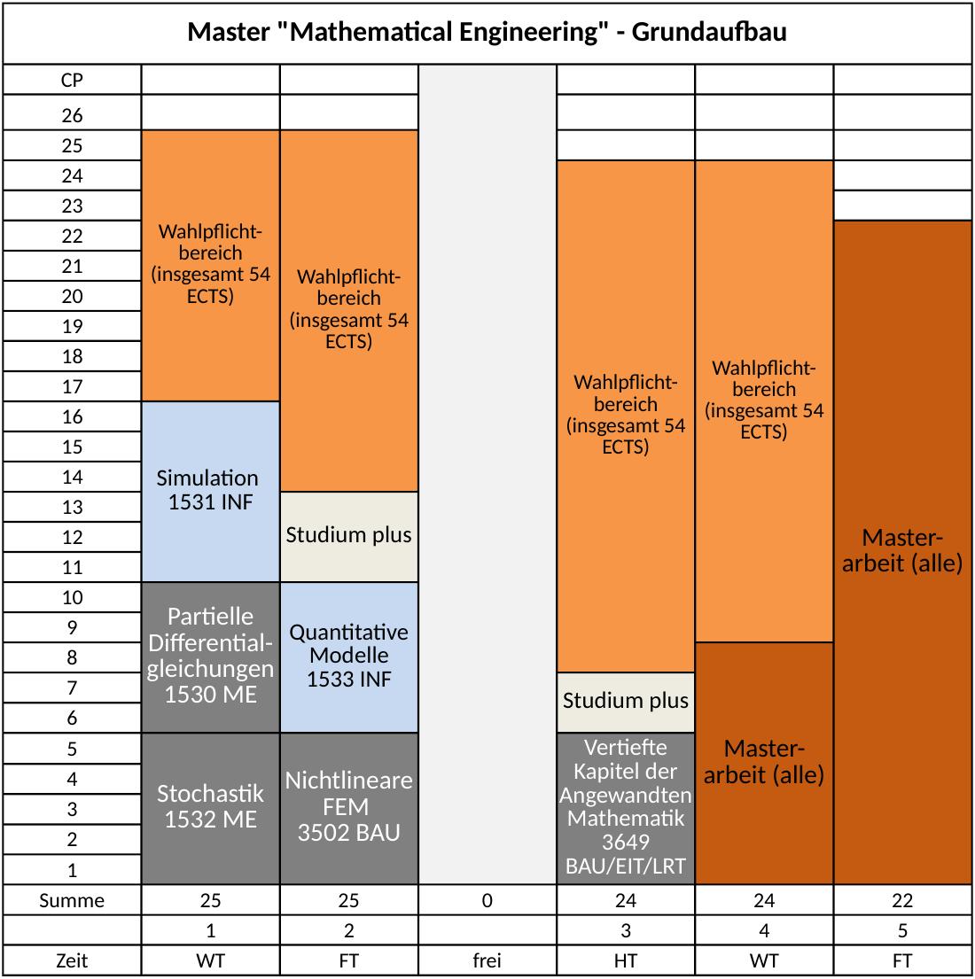 Https://Www.Unibw.De/Me/Studiengaenge/Me_Ma_Grundaufbau_Ab_2021.Png