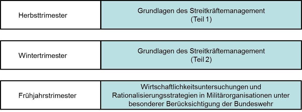 Https://Www.Unibw.De/Militaeroekonomie/Uebersicht_Lehre.Jpg