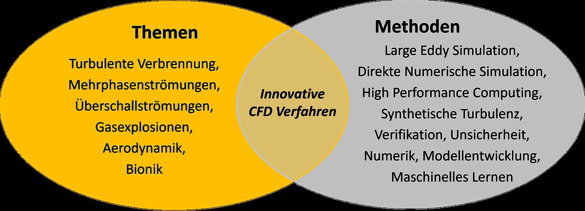Https://Www.Unibw.De/Numerik/Forschung/Forschungmethoden.Png