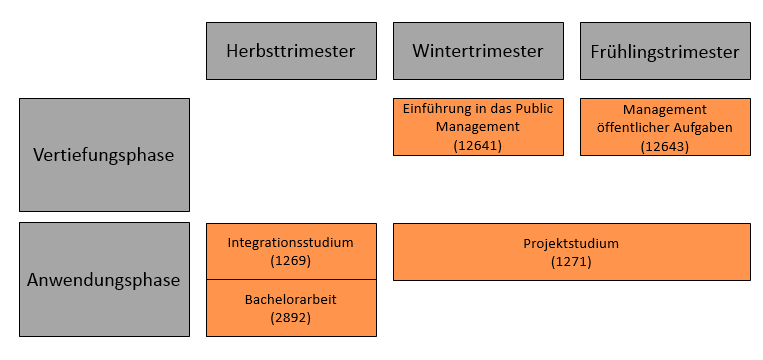 Https://Www.Unibw.De/Public-Management/Bachelor/Uebersicht-Bachelorveranstaltungen.Png