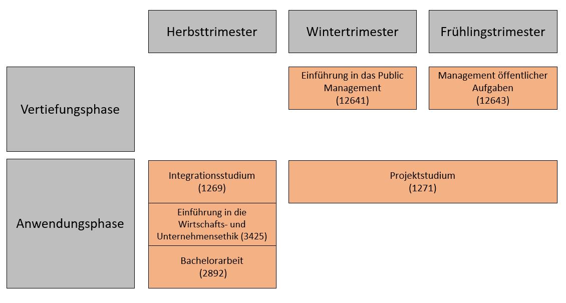 Https://Www.Unibw.De/Public-Management/Bachelor/Uebersicht-Der-Bachelorveranstaltungen.Png