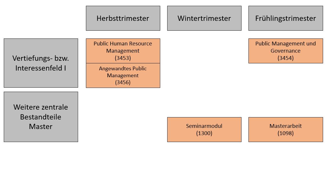 Https://Www.Unibw.De/Public-Management/Masterveranstaltungen/Uebersicht-Der-Masterveranstaltungen.Png