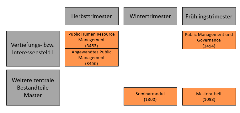 Https://Www.Unibw.De/Public-Management/Masterveranstaltungen/Uebersicht-Masterveranstaltungen.Png