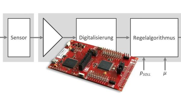 Regelungstechnik und Embedded Control