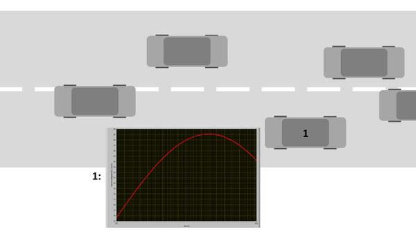 Simulation technischer Prozesse