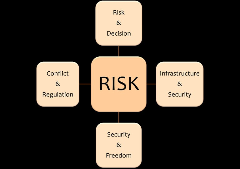 Grafik_Kompetenzfelder RISK-en.jpg