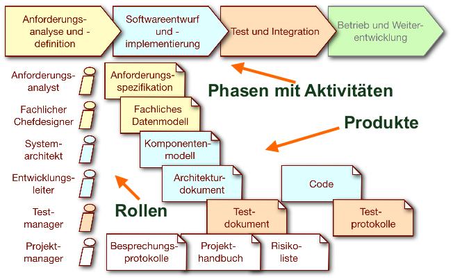 Schema Software Engineering