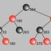 Ausschnitt: Graph Visualization