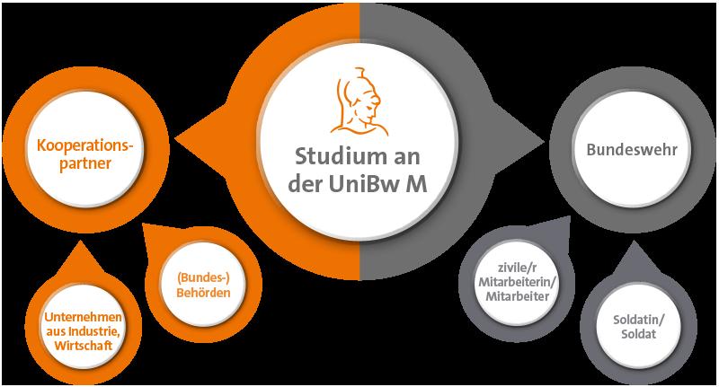 Über welche Wege können Zivilpersonen an der UniBw M studieren?
