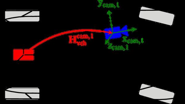 Kalibrierung von Kameras