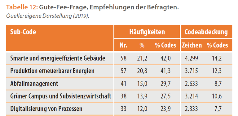 Offen Gute Fee Frage.PNG