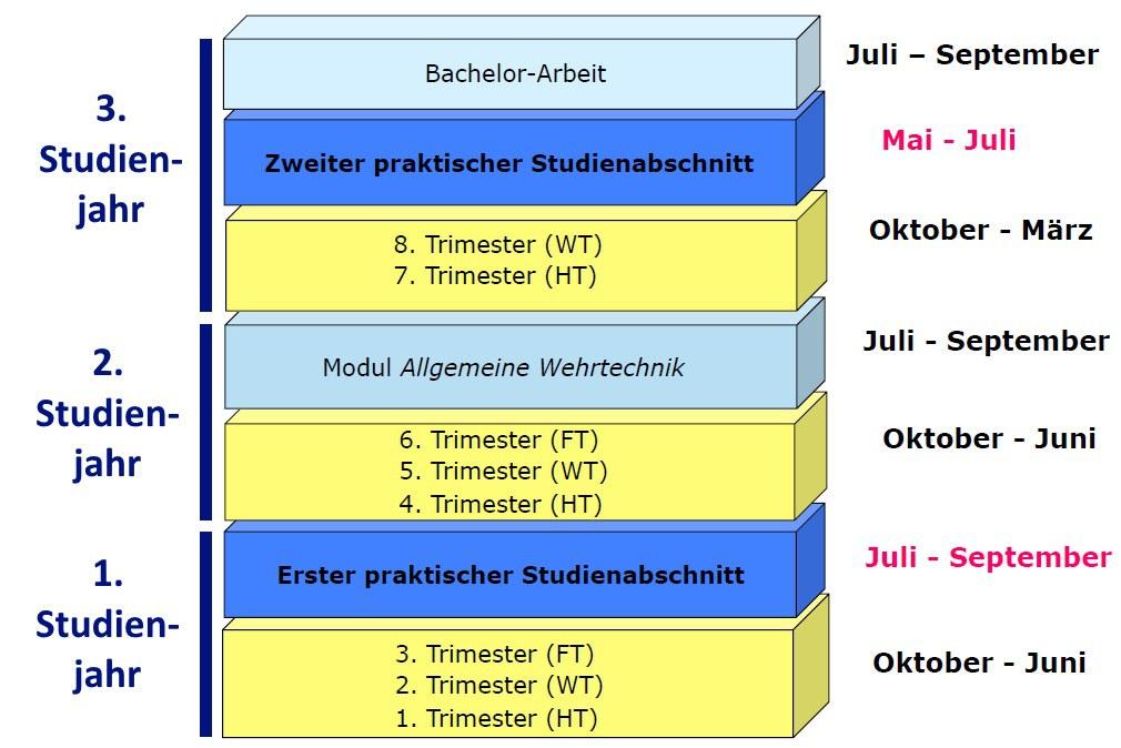 Https://Www.Unibw.De/Wehrtechnik/Datei-20Grafik-20Wehrtechnik-203.Jpg