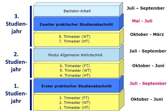 Https://Www.Unibw.De/Wehrtechnik/Datei-Grafik-Wehrtechnik-3-70.Jpg