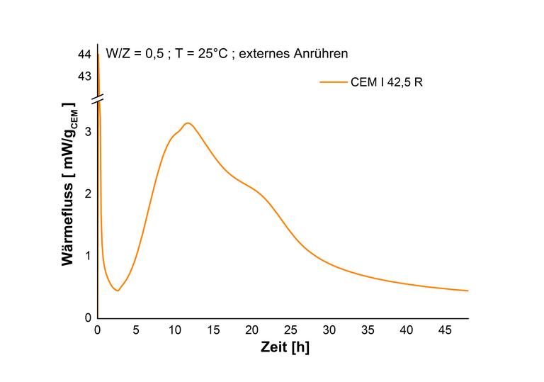 Heat of hydration - CEM I