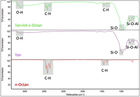Identifikation von organischen Bestandteilen in einem Rohton mittels IR